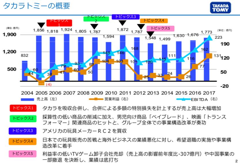 タカラ トミー 株価 タカラトミー (7867) : 株の最少購入金額・売買手数料
